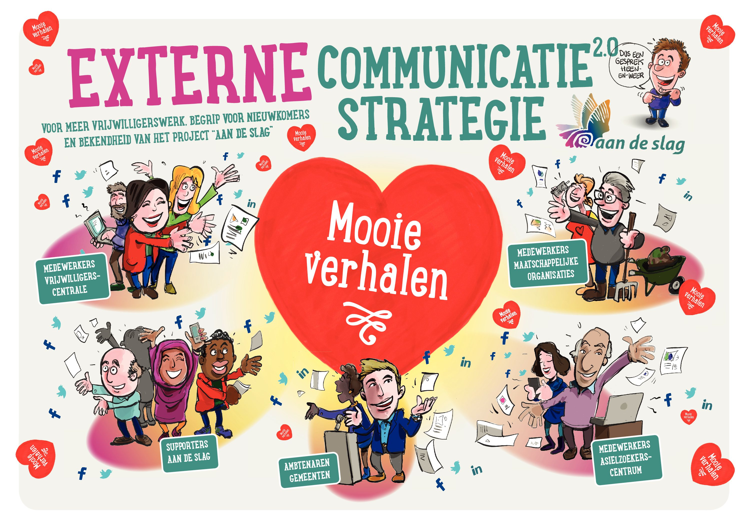 Externe Communicatie